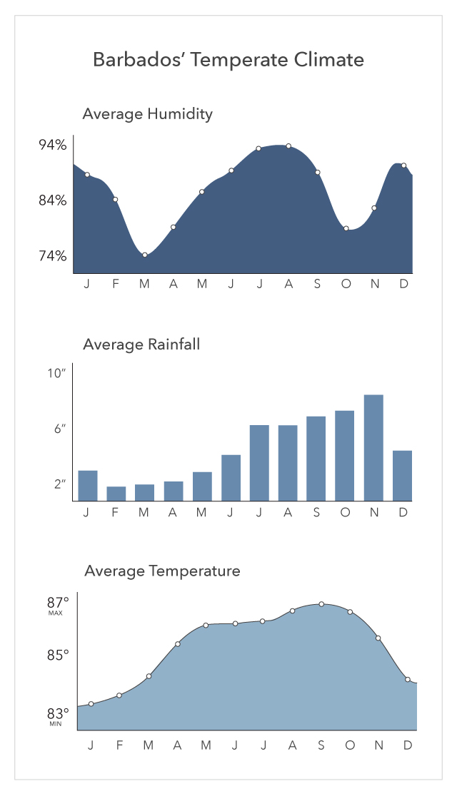 Barbadoes Climate Graph